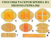 Как распилить бревно на доски