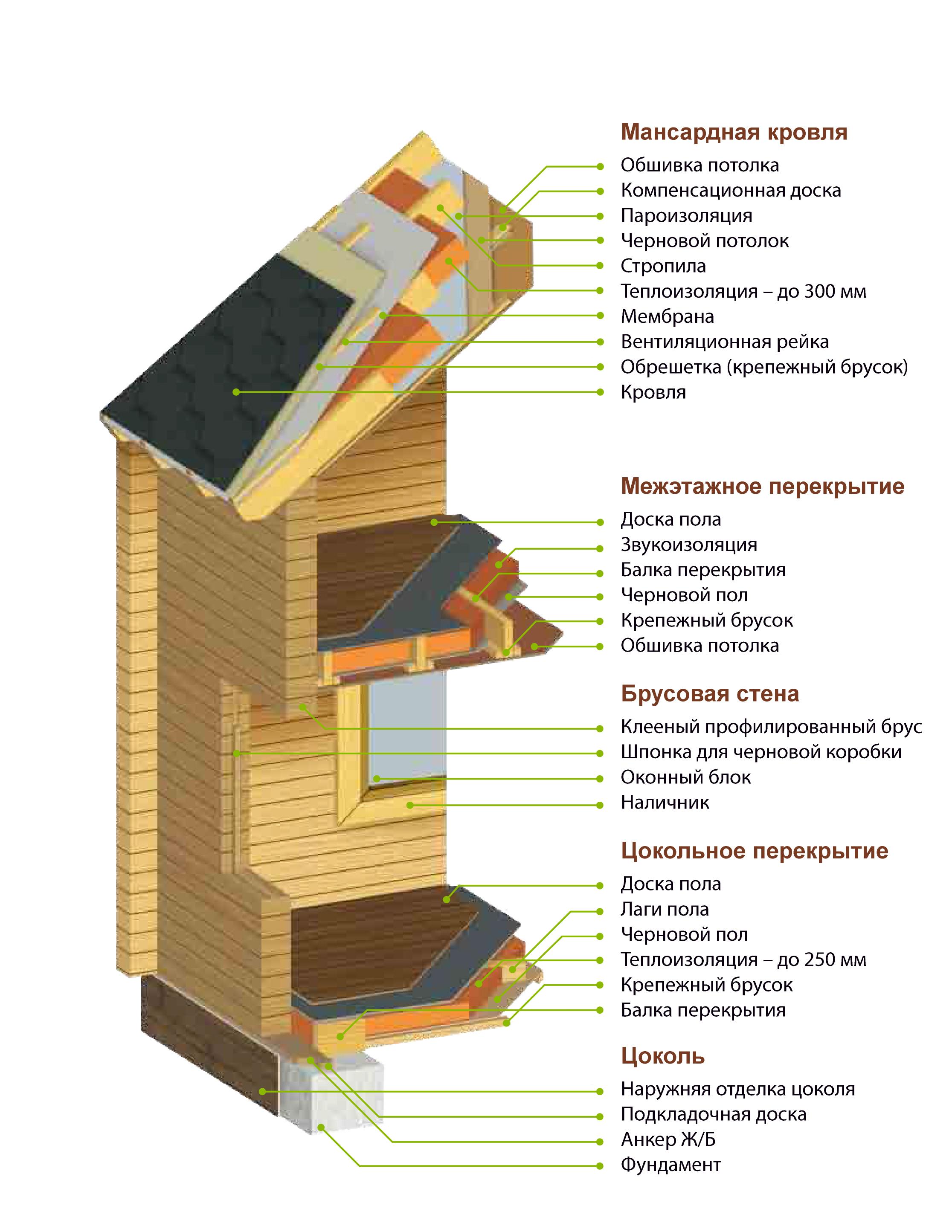 Каркасная деревянная постройка