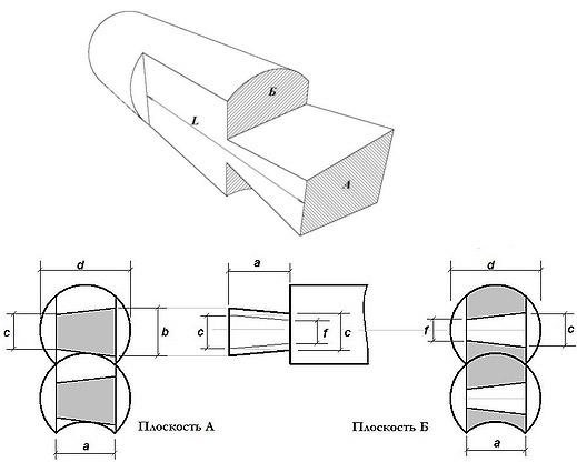 Размеры лапы в зависимости от диаметра бревна