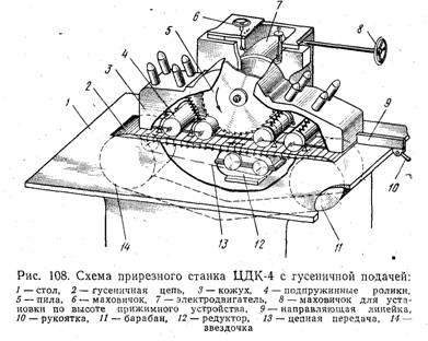 Схема прирезного станка