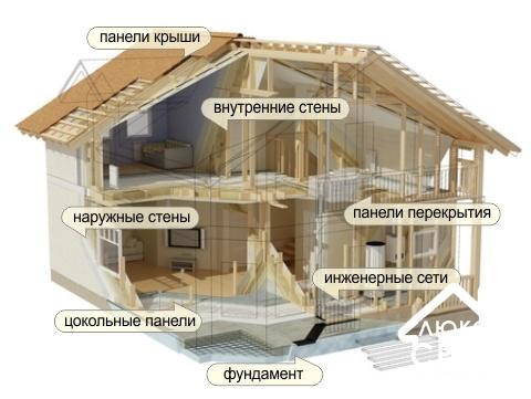Проектирование деревянных домов (коттеджей)